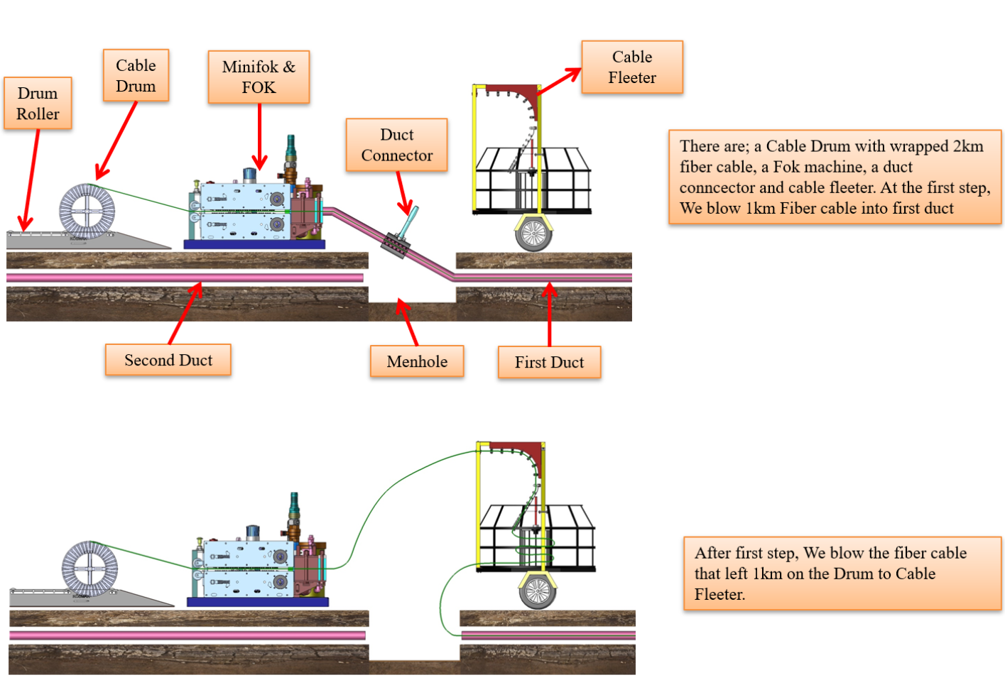 how to use cable fleeter machine